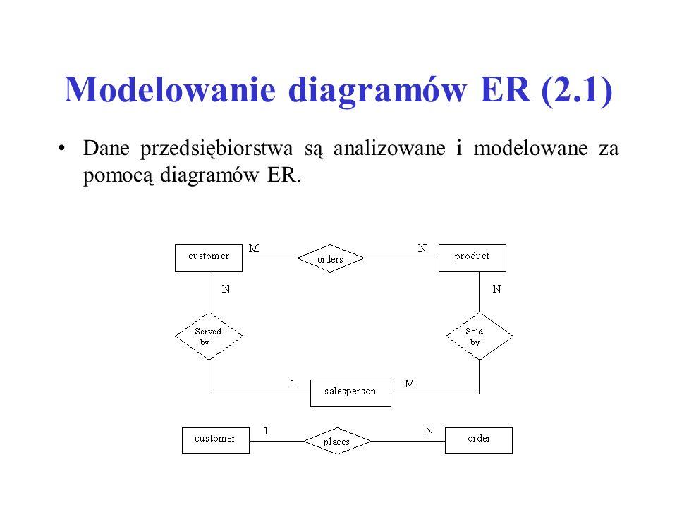 Modelowanie diagramów ER (2.1) Dane przedsiębiorstwa są analizowane i modelowane za pomocą diagramów ER.