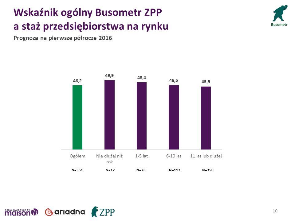 Wskaźnik ogólny Busometr ZPP a staż przedsiębiorstwa na rynku 10 N=12N=76N=113N=350N=551 Prognoza na pierwsze półrocze 2016