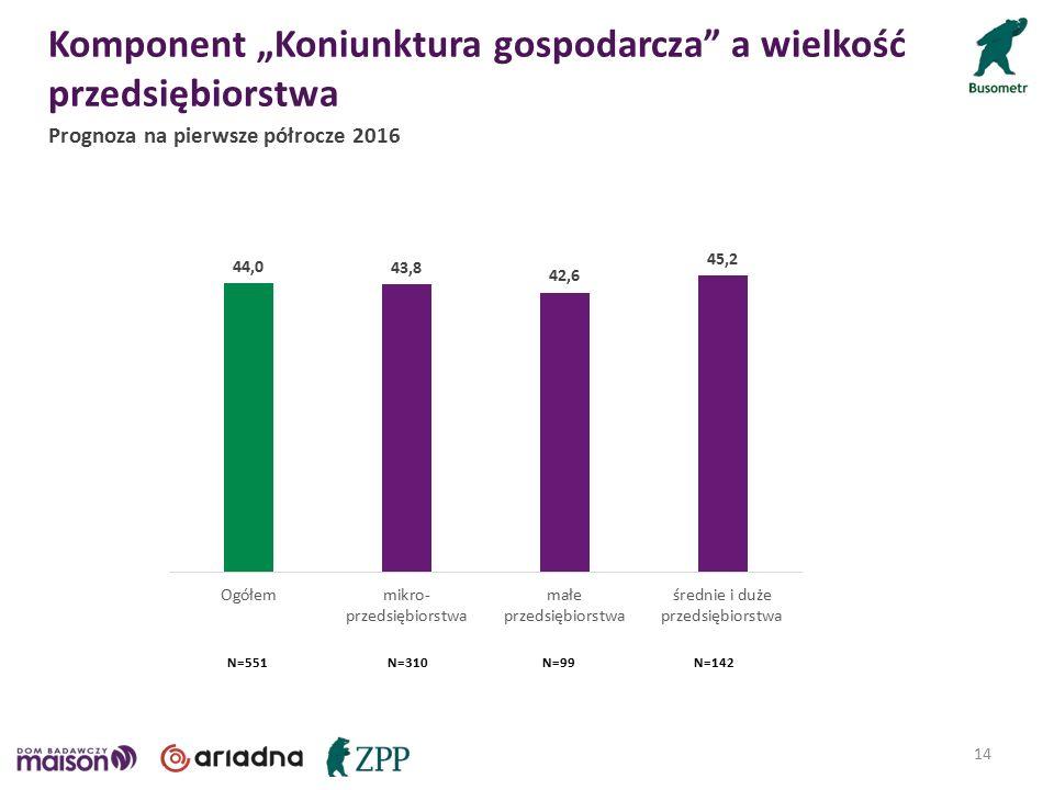 """Komponent """"Koniunktura gospodarcza a wielkość przedsiębiorstwa 14 Prognoza na pierwsze półrocze 2016 N=551N=310N=99N=142"""
