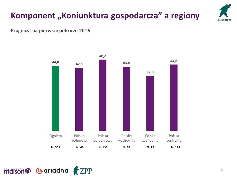 """Komponent """"Koniunktura gospodarcza a regiony 15 Prognoza na pierwsze półrocze 2016 N=46N=60N=94N=137N=214N=551"""