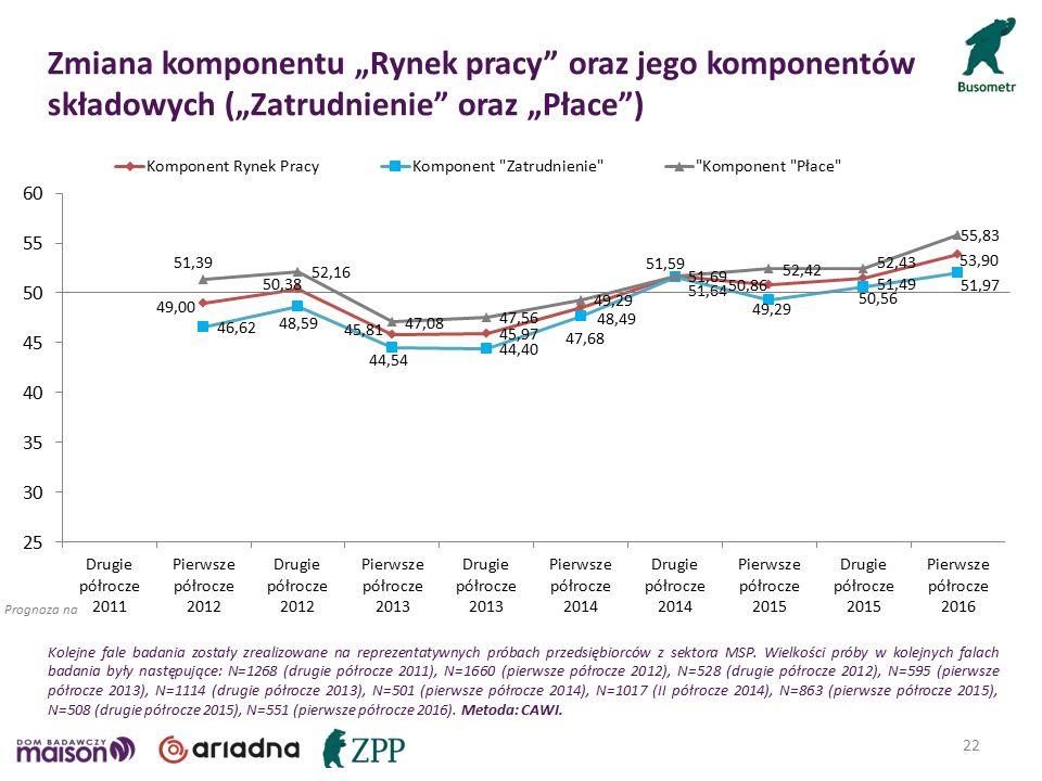 """22 Prognoza na Zmiana komponentu """"Rynek pracy oraz jego komponentów składowych (""""Zatrudnienie oraz """"Płace ) Kolejne fale badania zostały zrealizowane na reprezentatywnych próbach przedsiębiorców z sektora MSP."""