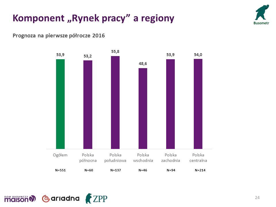 "Komponent ""Rynek pracy a regiony 24 Prognoza na pierwsze półrocze 2016 N=46N=60N=94N=137N=214N=551"