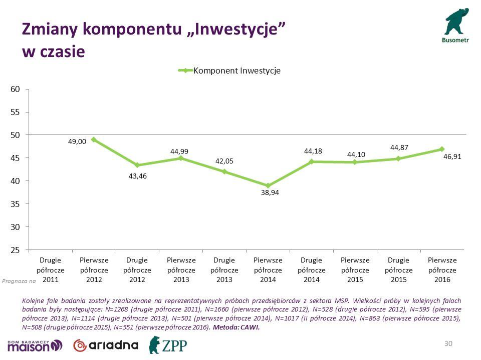 """30 Prognoza na Zmiany komponentu """"Inwestycje w czasie Kolejne fale badania zostały zrealizowane na reprezentatywnych próbach przedsiębiorców z sektora MSP."""