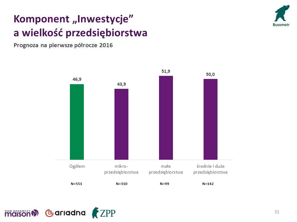"""Komponent """"Inwestycje a wielkość przedsiębiorstwa 31 Prognoza na pierwsze półrocze 2016 N=551N=310N=99N=142"""