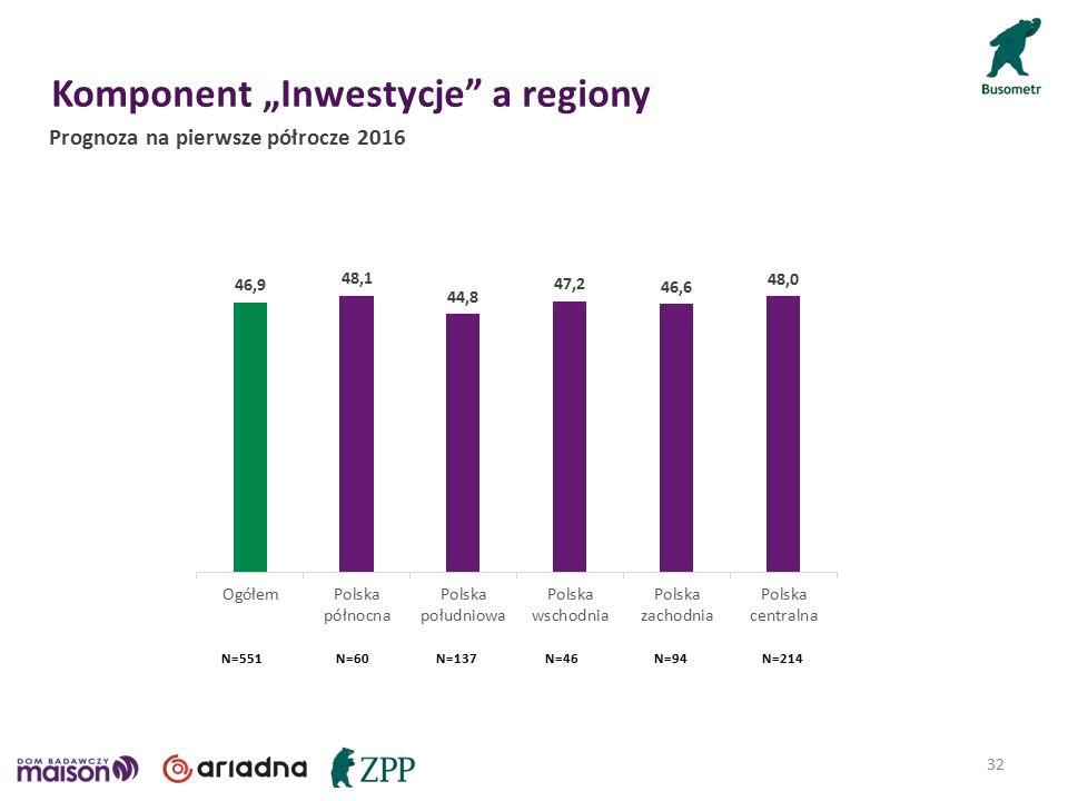 "Komponent ""Inwestycje a regiony 32 Prognoza na pierwsze półrocze 2016 N=46N=60N=94N=137N=214N=551"