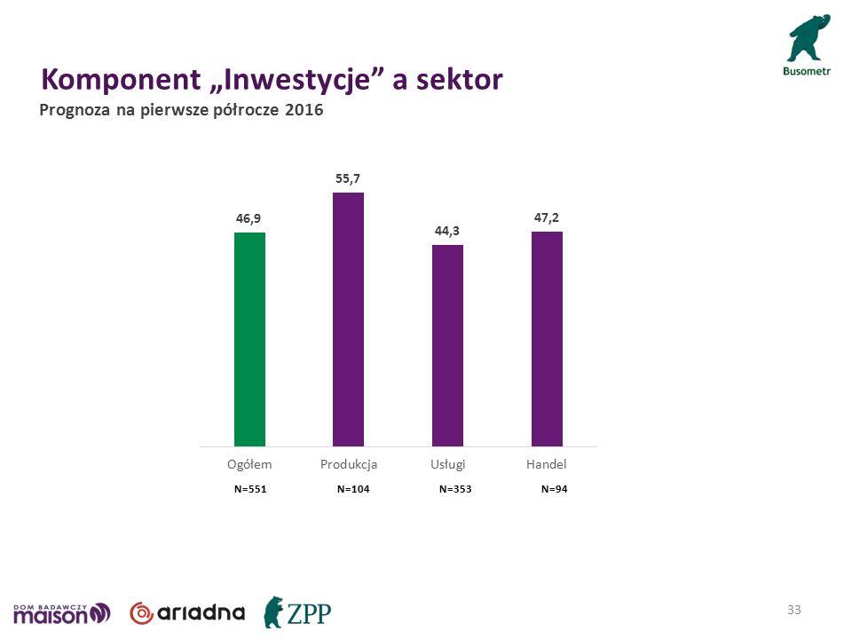 """Komponent """"Inwestycje a sektor 33 Prognoza na pierwsze półrocze 2016 N=104N=94N=353N=551"""