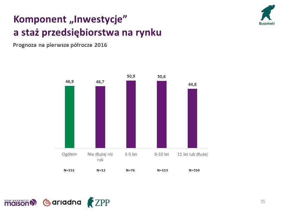 """Komponent """"Inwestycje a staż przedsiębiorstwa na rynku 35 Prognoza na pierwsze półrocze 2016 N=12N=76N=113N=350N=551"""