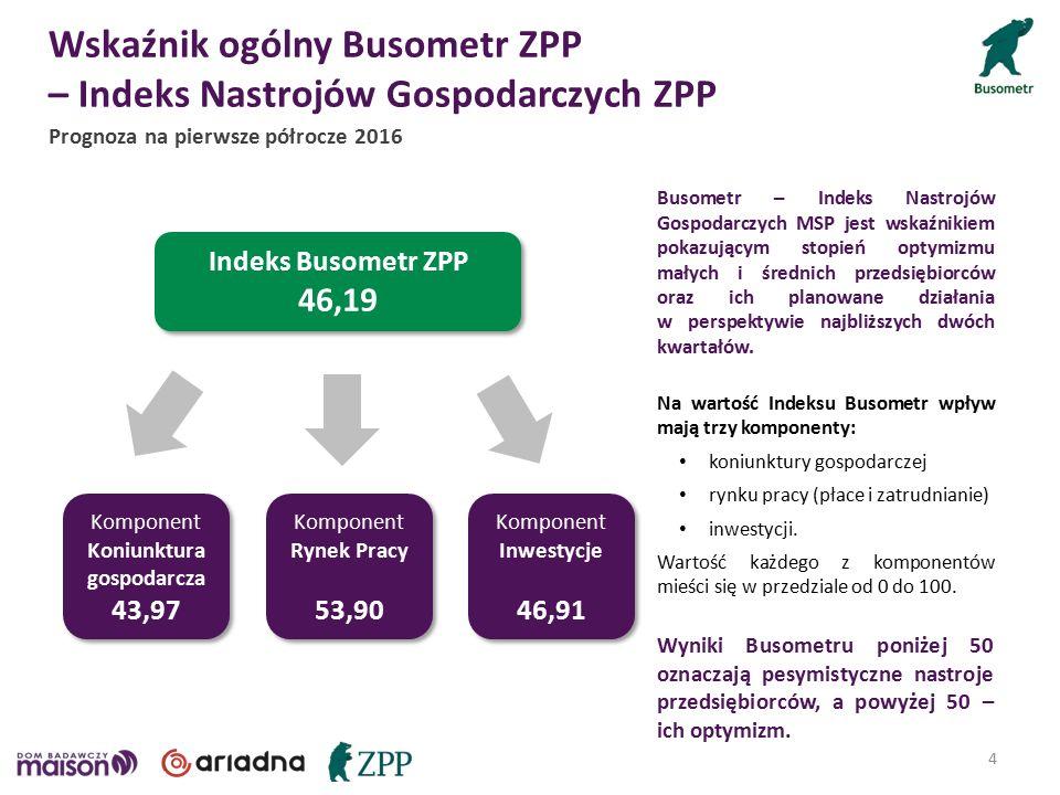 Indeks Busometr ZPP 46,19 Indeks Busometr ZPP 46,19 Busometr – Indeks Nastrojów Gospodarczych MSP jest wskaźnikiem pokazującym stopień optymizmu małych i średnich przedsiębiorców oraz ich planowane działania w perspektywie najbliższych dwóch kwartałów.