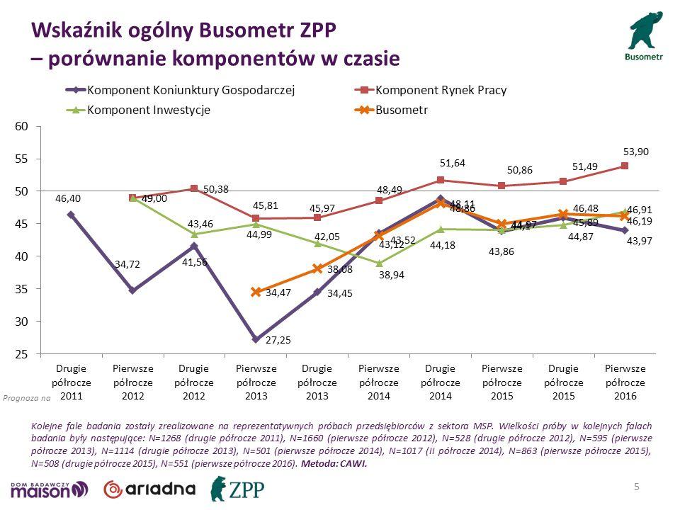 Wskaźnik ogólny Busometr ZPP – porównanie komponentów w czasie 5 Prognoza na Kolejne fale badania zostały zrealizowane na reprezentatywnych próbach przedsiębiorców z sektora MSP.