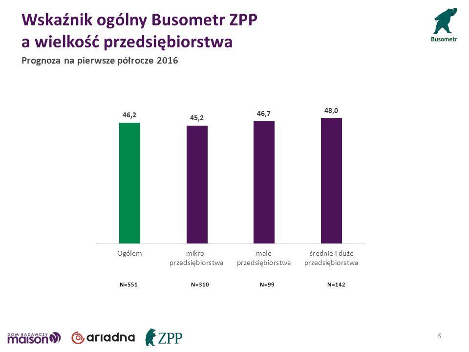 Wskaźnik ogólny Busometr ZPP a wielkość przedsiębiorstwa N=551N=310N=99N=142 6 Prognoza na pierwsze półrocze 2016