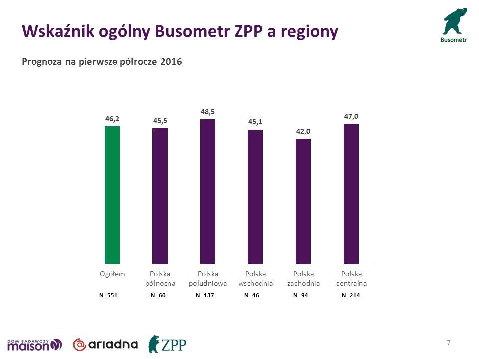 Wskaźnik ogólny Busometr ZPP a regiony 7 N=46N=60N=94N=137N=214N=551 Prognoza na pierwsze półrocze 2016