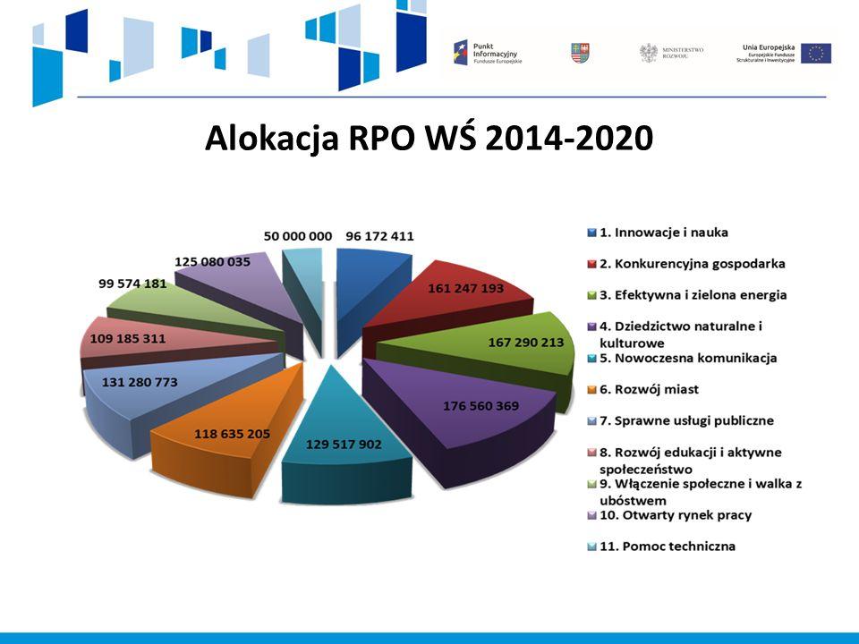 Alokacja RPO WŚ 2014-2020