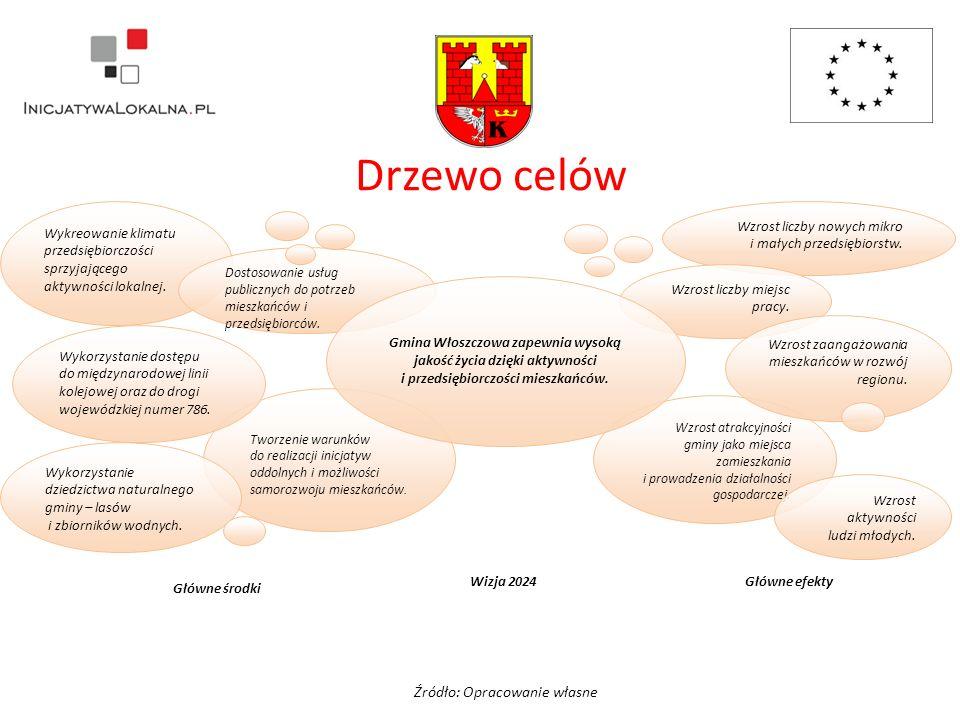 Drzewo celów Źródło: Opracowanie własne Wzrost atrakcyjności gminy jako miejsca zamieszkania i prowadzenia działalności gospodarczej.
