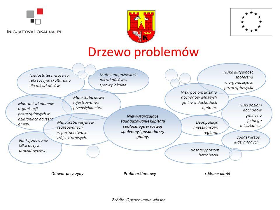 Działanie priorytetowe 1.2.4.Rozwój usług prozdrowotnych.