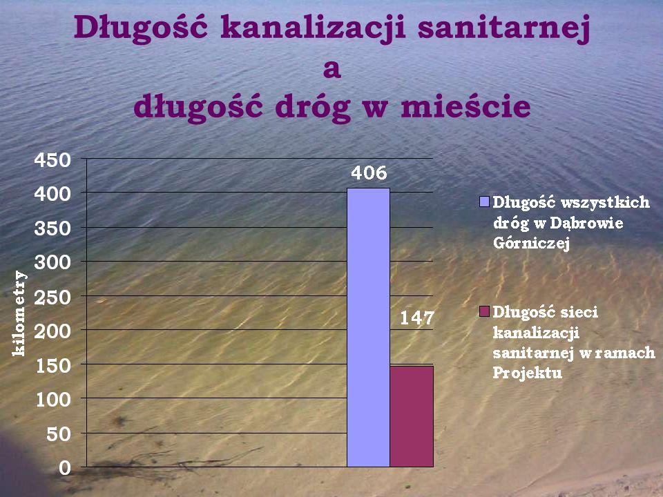 Długość kanalizacji sanitarnej a długość dróg w mieście