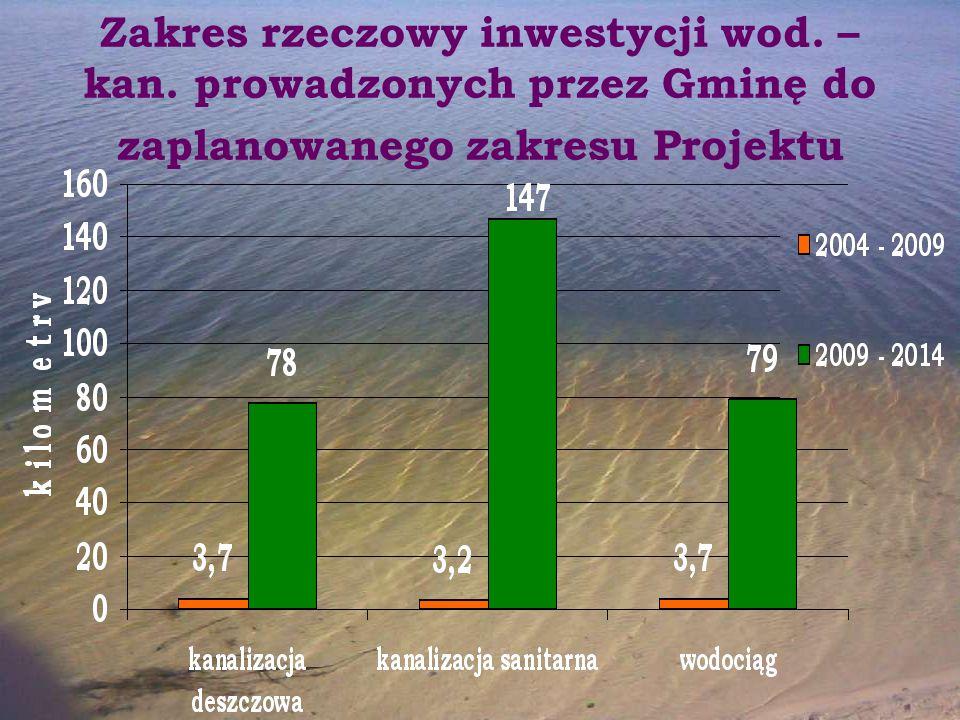 Zakres rzeczowy inwestycji wod. – kan. prowadzonych przez Gminę do zaplanowanego zakresu Projektu