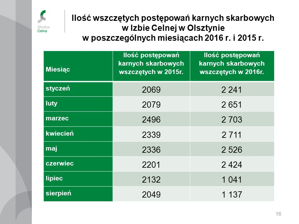 Ilość wszczętych postępowań karnych skarbowych w Izbie Celnej w Olsztynie w poszczególnych miesiącach 2016 r.