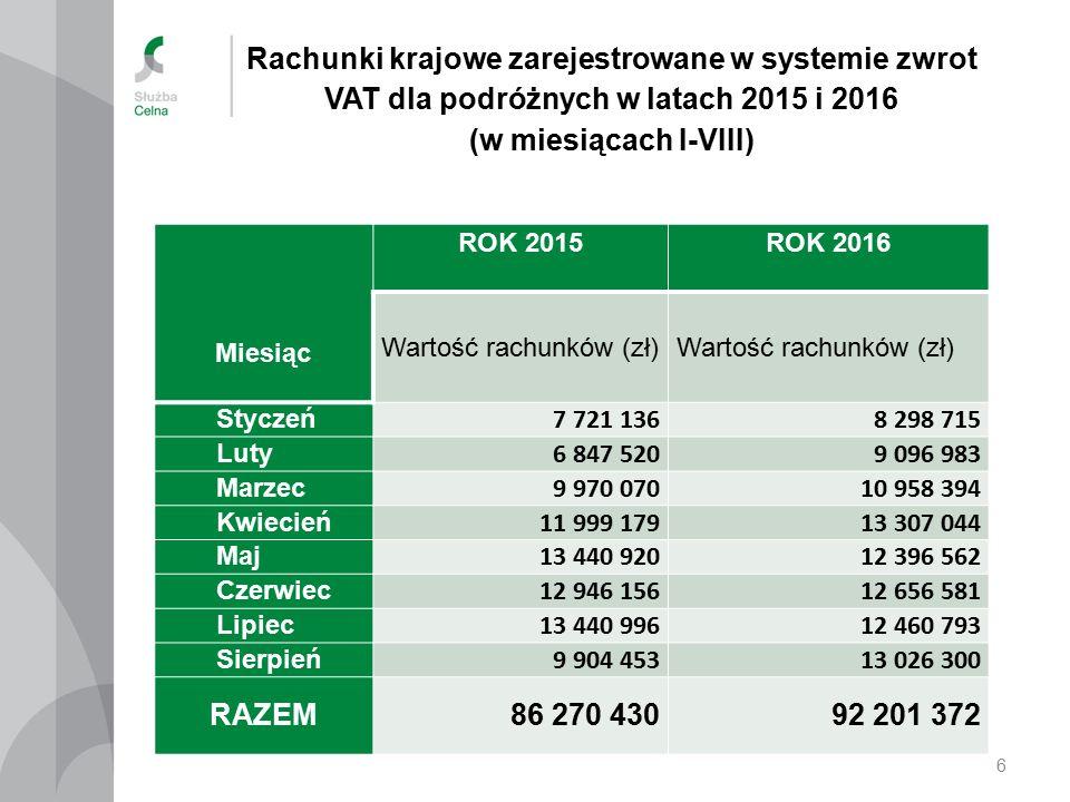 Rachunki krajowe rok 2015 i 2016 w rozbiciu na miesiące I-VIII (wartość w zł) 7