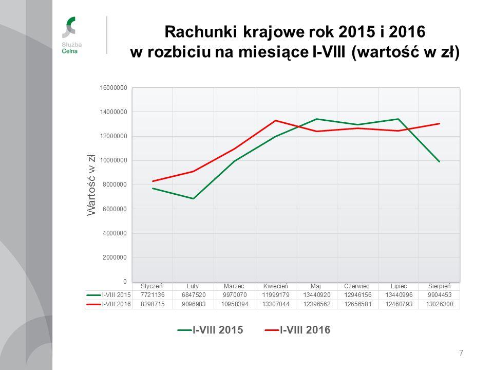 Rachunki krajowe w latach 2012-2015 i 2016 (I-VIII) (wartość w złotych) 8
