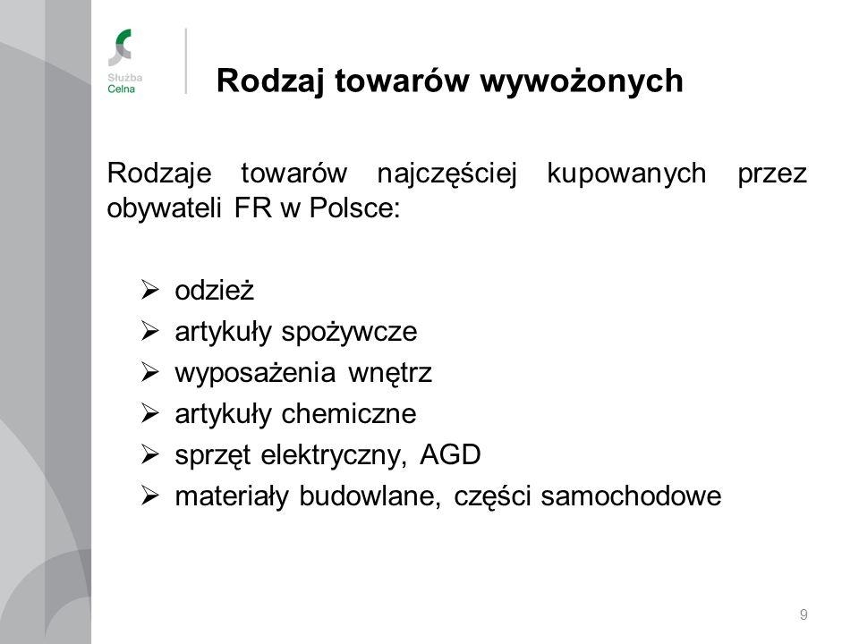 Rodzaj towarów wywożonych Rodzaje towarów najczęściej kupowanych przez obywateli FR w Polsce:  odzież  artykuły spożywcze  wyposażenia wnętrz  artykuły chemiczne  sprzęt elektryczny, AGD  materiały budowlane, części samochodowe 9