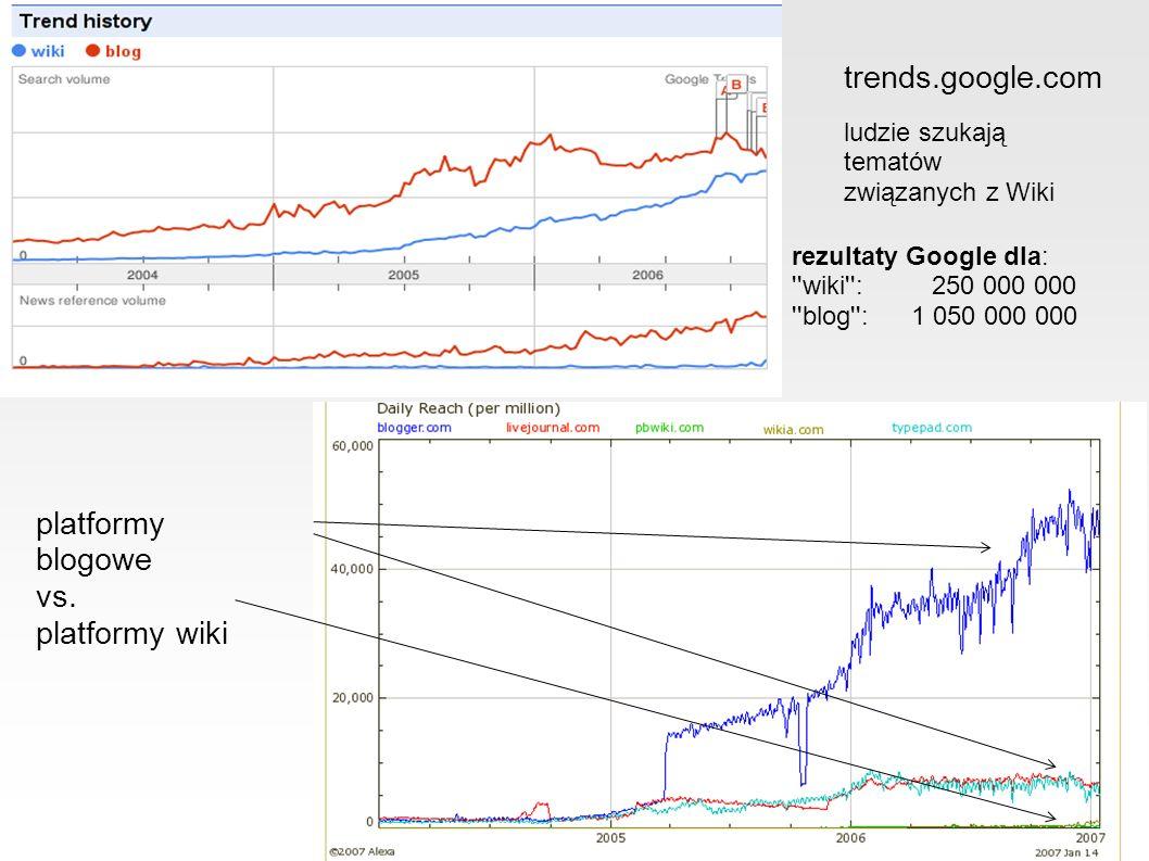 Rynek Wiki ● czołowi gracze: PBWiki.com, WetPaint.com, Wikia.com, WikiSpaces.com, JotSpot.com (Google), Wiki.com ● ostatnie inwestycje: – Wikia – $3.5m + kontrakt (~10m$).