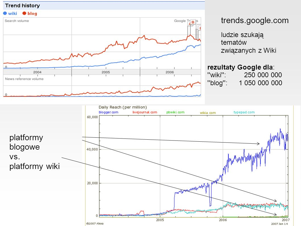 platformy blogowe vs.
