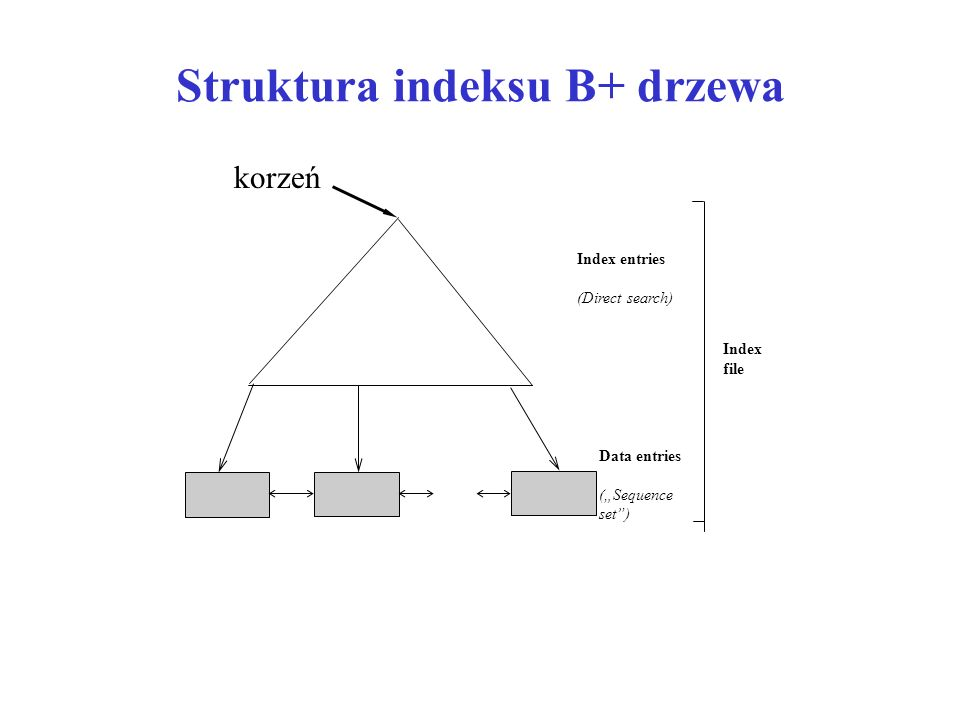 "Struktura indeksu B+ drzewa Index entries (Direct search) Data entries (""Sequence set"") Index file korzeń"