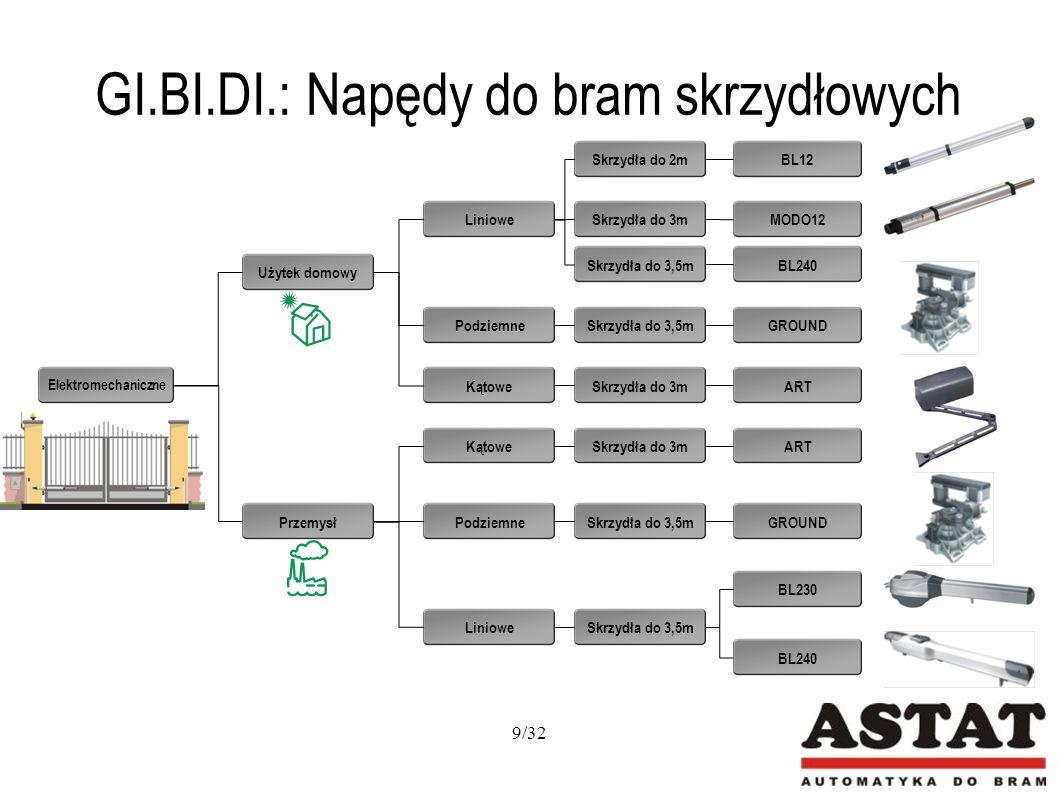 Duża prędkość otwierania / zamykania z delikatnym startem i delikatnym zamknięciem Wbudowana lampa sygnalizacyjna (40W) Szyna z łańcuchem napędowym zapewnia cichą i płynną pracę Możliwość zastosowania zestawu zasilania awaryjnego Ręczna regulacja wyłączników krańcowych Zasilanie: 24V DC Zastosowanie: bramy garażowe o powierzchni drzwi do 10m 2 GI.BI.DI.: GECO LUX Zasilanie główne: 230 VAC Zasilanie silników: 24V DC Automatyczne zamykanie Funkcja antyzgnieceniowa 20/32