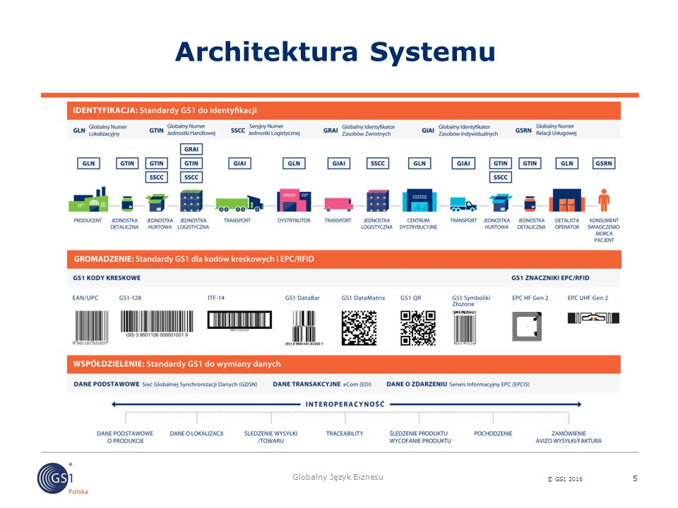 © GS1 2016 Globalny Język Biznesu Architektura Systemu 5