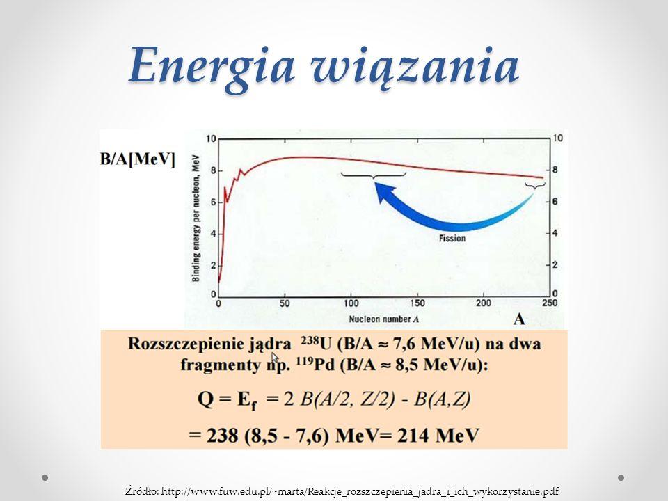 Energia wiązania Źródło: http://www.fuw.edu.pl/~marta/Reakcje_rozszczepienia_jadra_i_ich_wykorzystanie.pdf