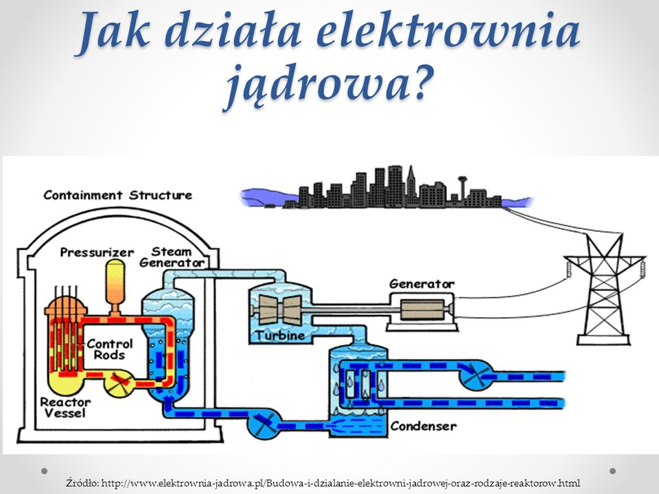 Jak działa elektrownia jądrowa.