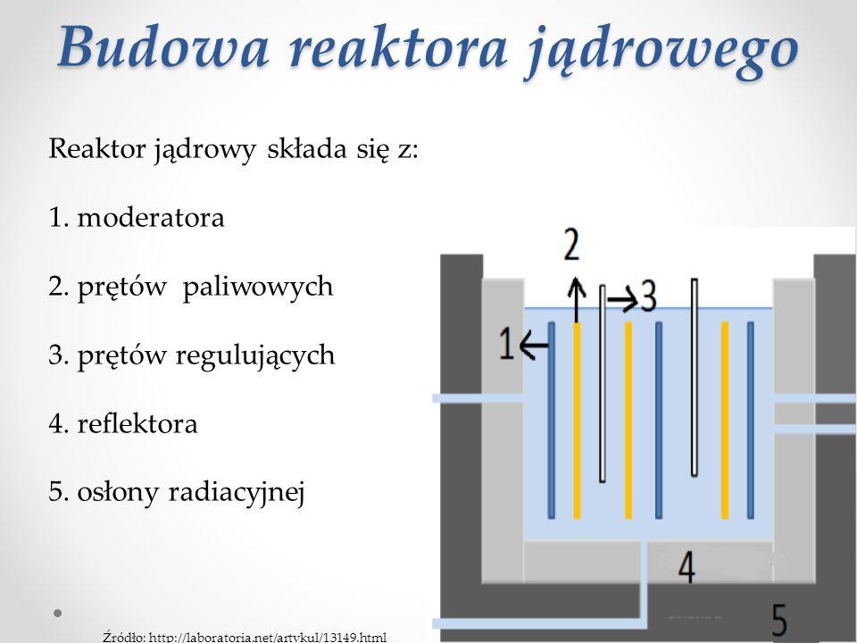 Budowa reaktora jądrowego Reaktor jądrowy składa się z: 1.