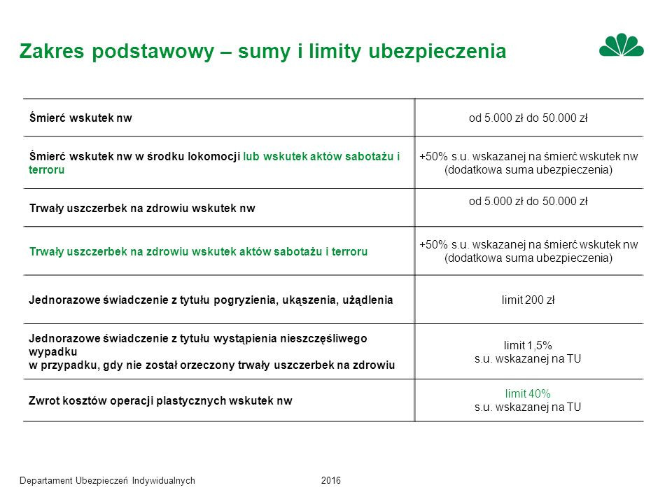Departament Ubezpieczeń Indywidualnych2016 Klauzula nr 6 – zwrot kosztów rehabilitacji KOSZTY REHABILITACJI – związane z nieszczęśliwym wypadkiem objętym ochroną ubezpieczeniową w ramach umowy, wydatki poniesione przez Ubezpieczonego na terytorium Rzeczpospolitej Polskiej z tytułu: zleconych przez lekarza konsultacji rehabilitantów; zabiegów rehabilitacyjnych zleconych przez lekarza / rehabilitanta, w związku z rehabilitacją mającą na celu uzyskanie przez Ubezpieczonego optymalnego poziomu funkcjonowania utraconych w wyniku nieszczęśliwego wypadku czynności uszkodzonego narządu lub narządów.