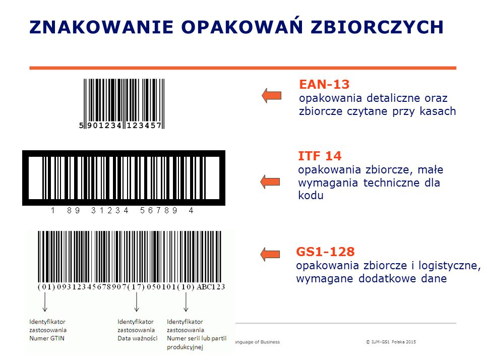 © ILiM-GS1 Polska 2015 ITF 14 opakowania zbiorcze, małe wymagania techniczne dla kodu EAN-13 opakowania detaliczne oraz zbiorcze czytane przy kasach ZNAKOWANIE OPAKOWAŃ ZBIORCZYCH GS1-128 opakowania zbiorcze i logistyczne, wymagane dodatkowe dane