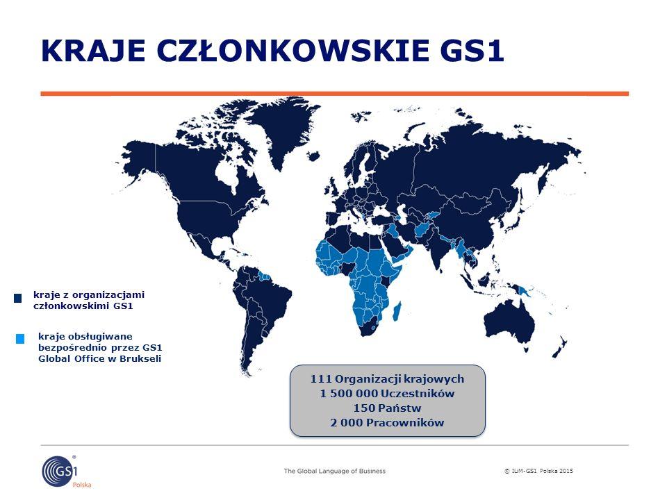 © ILiM-GS1 Polska 2015 KRAJE CZŁONKOWSKIE GS1 kraje z organizacjami członkowskimi GS1 kraje obsługiwane bezpośrednio przez GS1 Global Office w Brukseli 111 Organizacji krajowych 1 500 000 Uczestników 150 Państw 2 000 Pracowników 111 Organizacji krajowych 1 500 000 Uczestników 150 Państw 2 000 Pracowników