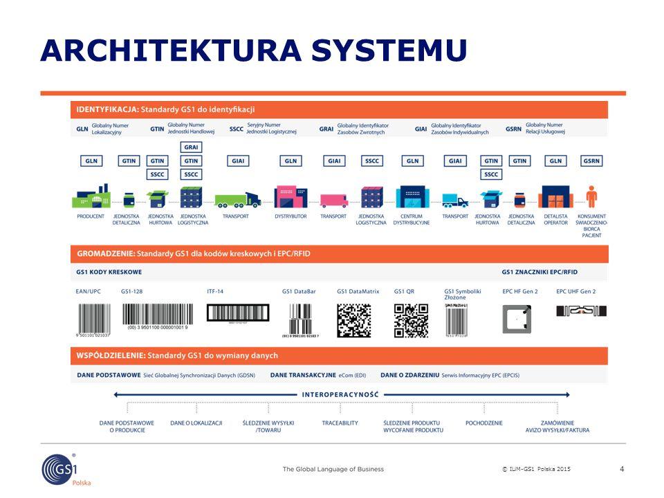 © ILiM-GS1 Polska 2015 GLOBALNE IDENTYFIKATORY GS1 5 Jednostka handlowa (GTIN) Jednostka logistyczna (SSCC) Lokalizacje (GLN) Zasoby: środki trwałe i zwrotne - (GRAI) (GIAI) Relacje usługowe - (GSRN) Dokumenty - (GDTI) Wysyłki (GSIN) i Przesyłki (GINC)