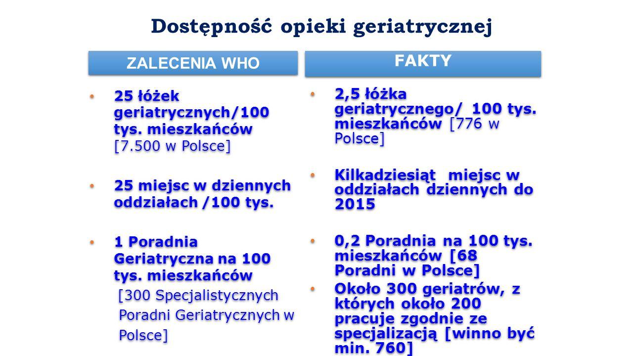 Dostępność opieki geriatrycznej 25 łóżek geriatrycznych/100 tys. mieszkańców [7.500 w Polsce] 25 miejsc w dziennych oddziałach /100 tys. 1 Poradnia Ge