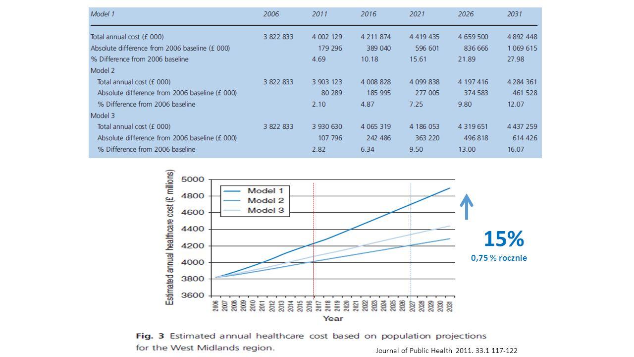 15% 0,75 % rocznie Journal of Public Health 2011. 33.1 117-122