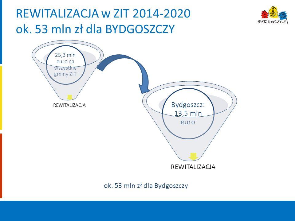 REWITALIZACJA w ZIT 2014-2020 ok.