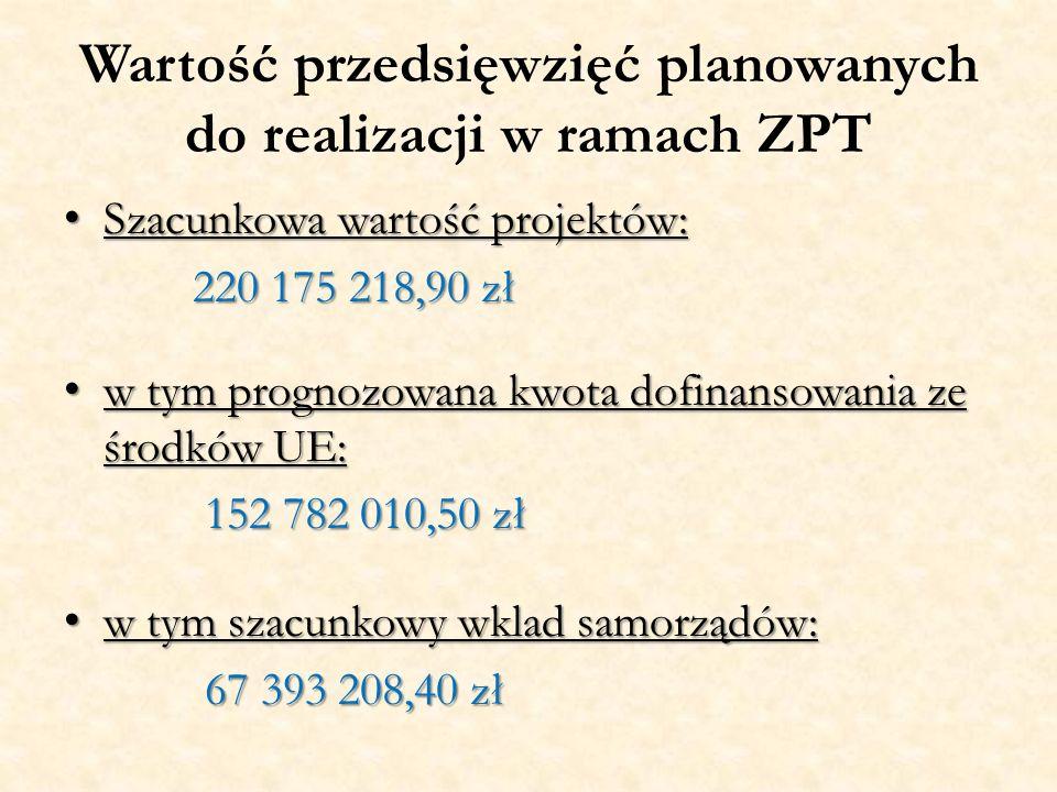 Wartość przedsięwzięć planowanych do realizacji w ramach ZPT Szacunkowa wartość projektów: Szacunkowa wartość projektów: 220 175 218,90 zł 220 175 218,90 zł w tym prognozowana kwota dofinansowania ze środków UE: w tym prognozowana kwota dofinansowania ze środków UE: 152 782 010,50 zł 152 782 010,50 zł w tym szacunkowy wklad samorządów: w tym szacunkowy wklad samorządów: 67 393 208,40 zł 67 393 208,40 zł