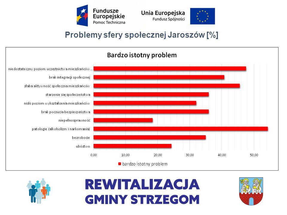 Problemy sfery społecznej Jaroszów [%]