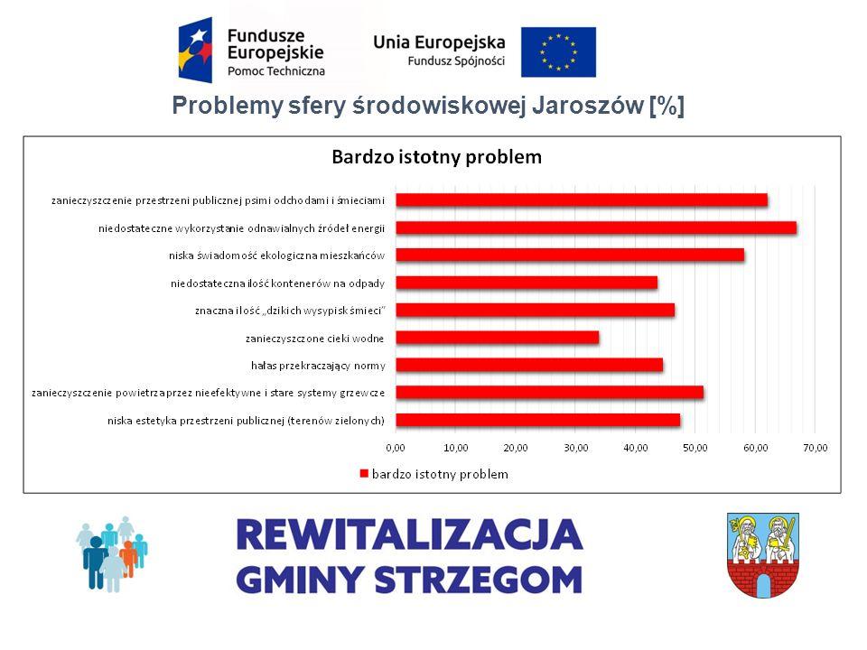 Problemy sfery środowiskowej Jaroszów [%]