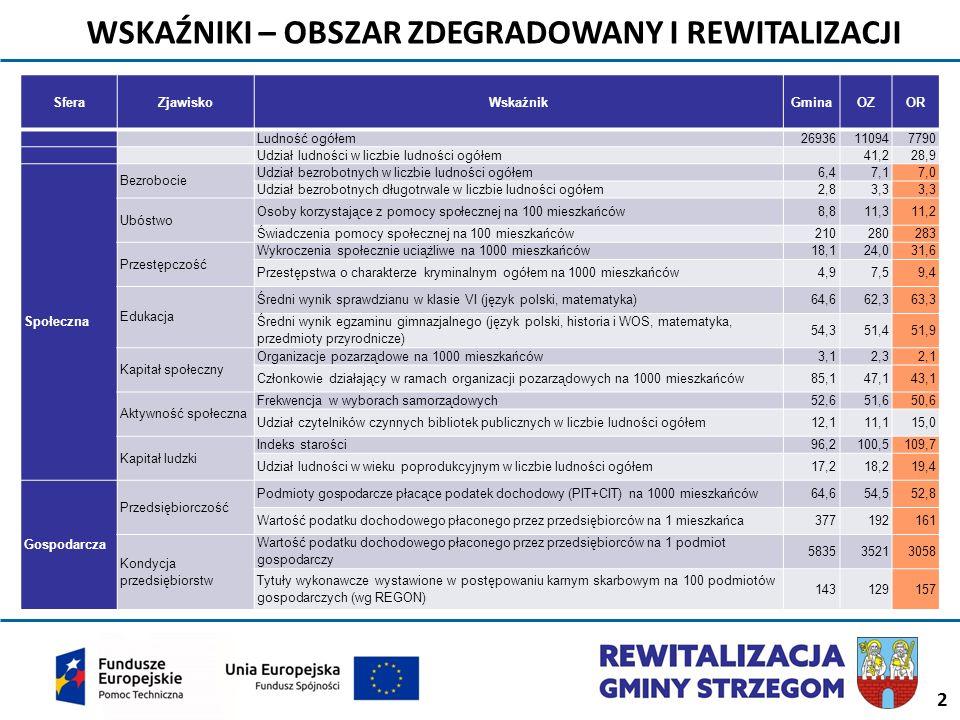 Cele rewitalizacji Cel strategiczny III ROZWÓJ GOSPODARCZY I POPRAWA DOSTĘPNOŚCI KOMUNIKACYJNEJ Kierunki działań 3.1 Efektywne wykorzystanie endogennego potencjału gospodarczego.
