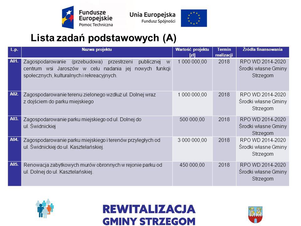 Lista zadań podstawowych (A) L.p.Nazwa projektu Wartość projektu [zł] Termin realizacji Źródła finansowania A01. Zagospodarowanie (przebudowa) przestr