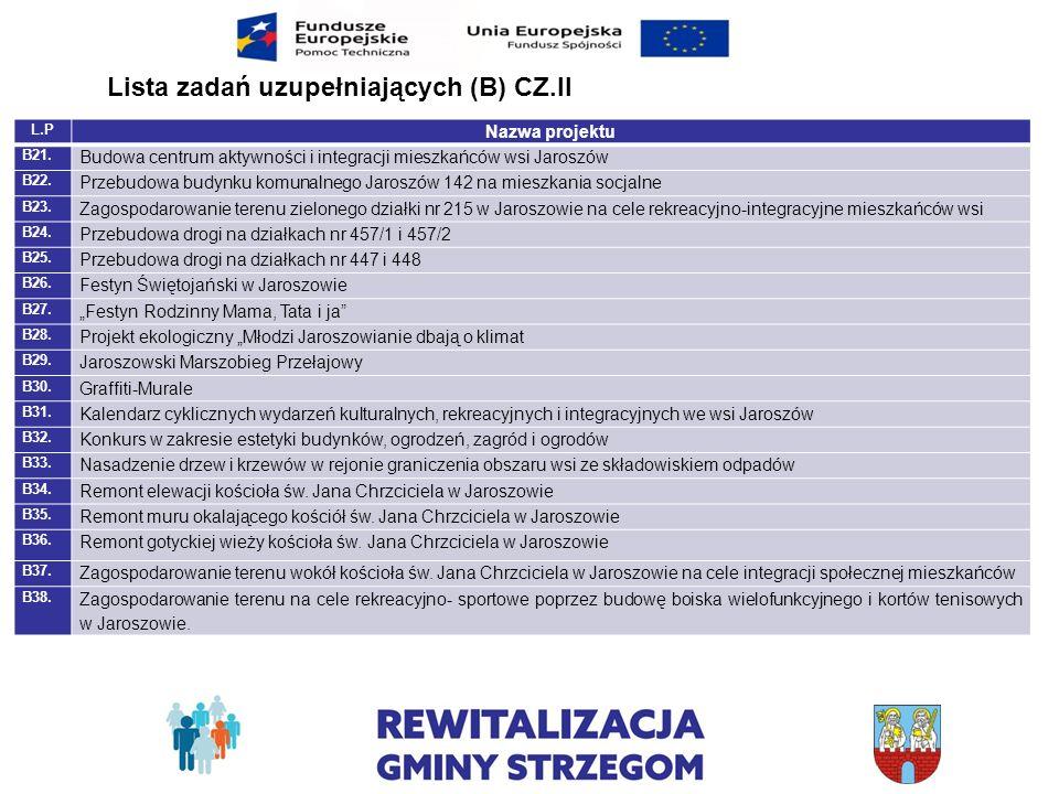 Lista zadań uzupełniających (B) CZ.II L.P Nazwa projektu B21. Budowa centrum aktywności i integracji mieszkańców wsi Jaroszów B22. Przebudowa budynku