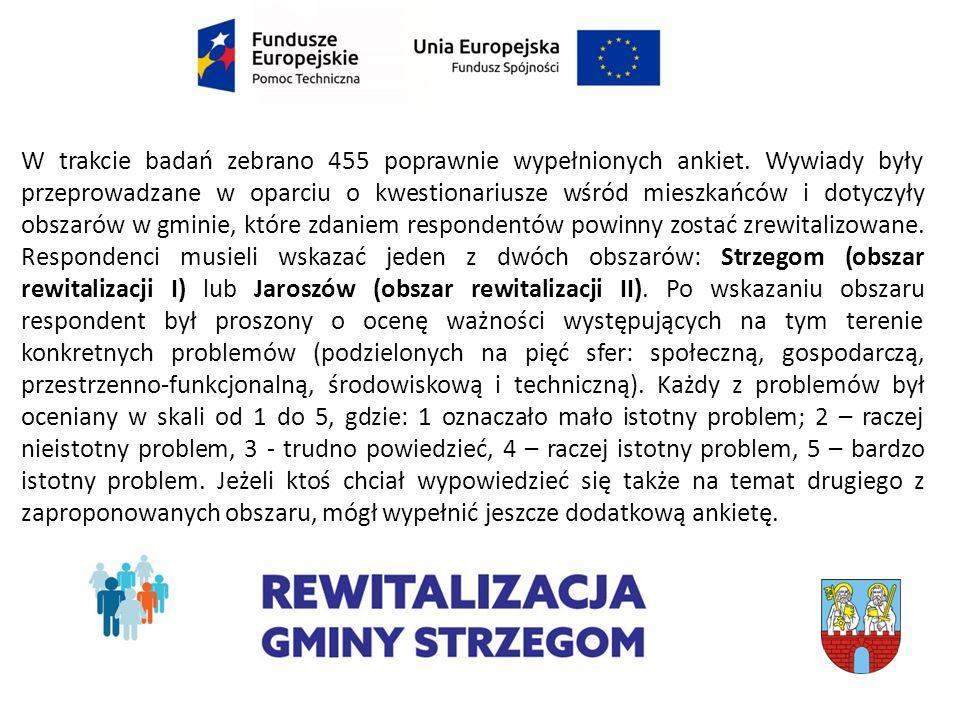 Problemy sfery technicznej w Jaroszów [%]