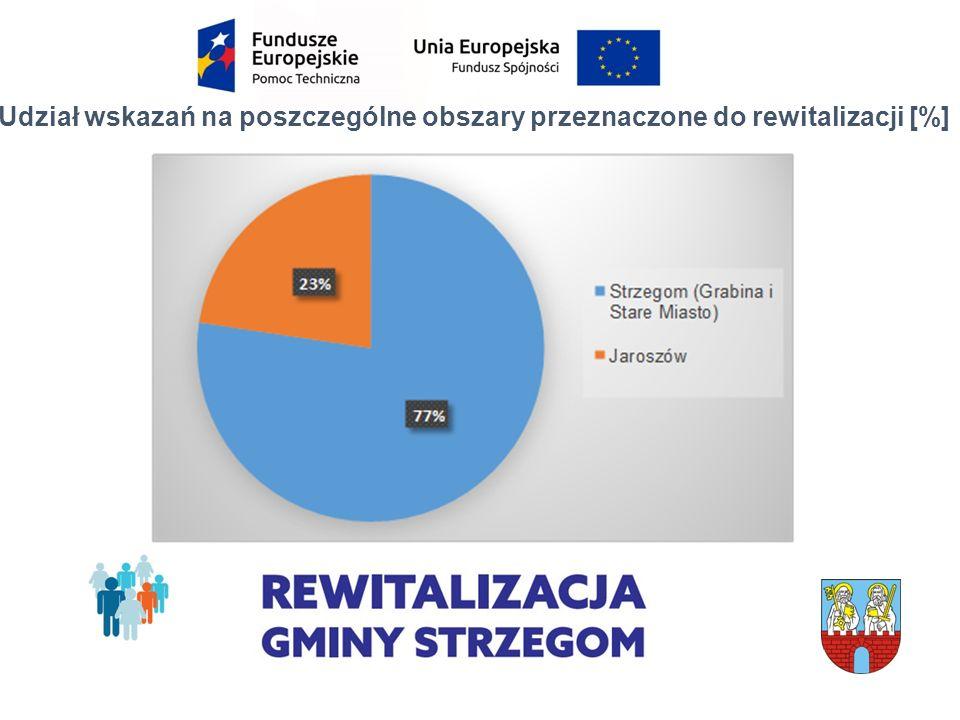 Udział wskazań na poszczególne obszary przeznaczone do rewitalizacji [%]