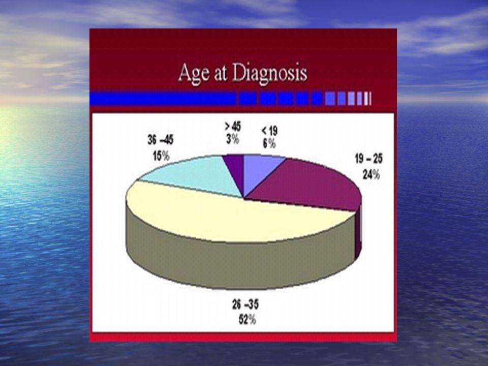 Trzy typy endometriozy: jajnikowa, otrzewnowa, głęboko naciekająca Trzy typy endometriozy: jajnikowa, otrzewnowa, głęboko naciekająca Endometrioza młodocianych, Endometrioza po menopauzie