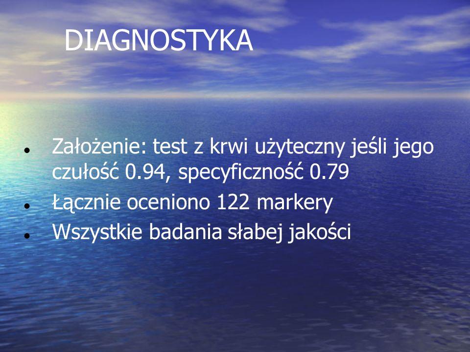 DIAGNOSTYKA Założenie: test z krwi użyteczny jeśli jego czułość 0.94, specyficzność 0.79 Łącznie oceniono 122 markery Wszystkie badania słabej jakości