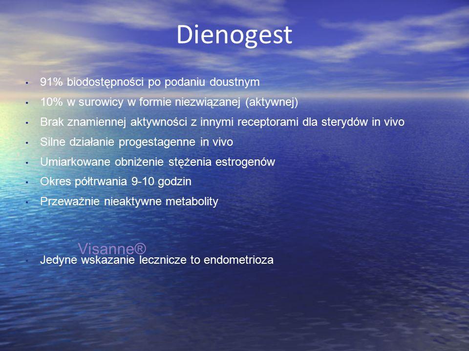 Dienogest 91% biodostępności po podaniu doustnym 10% w surowicy w formie niezwiązanej (aktywnej) Brak znamiennej aktywności z innymi receptorami dla sterydów in vivo Silne działanie progestagenne in vivo Umiarkowane obniżenie stężenia estrogenów Okres półtrwania 9-10 godzin Przeważnie nieaktywne metabolity Jedyne wskazanie lecznicze to endometrioza